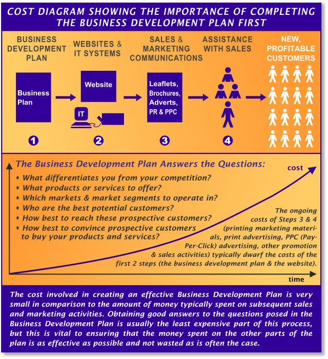 Cost Diagram Showing the Importance of Completing the Business Plan First